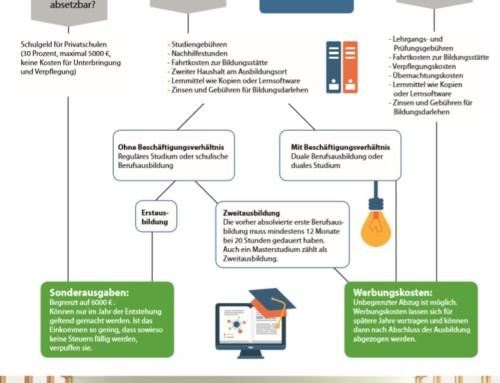 Aus- und Fortbildungskosten – steuerlich geltend machen