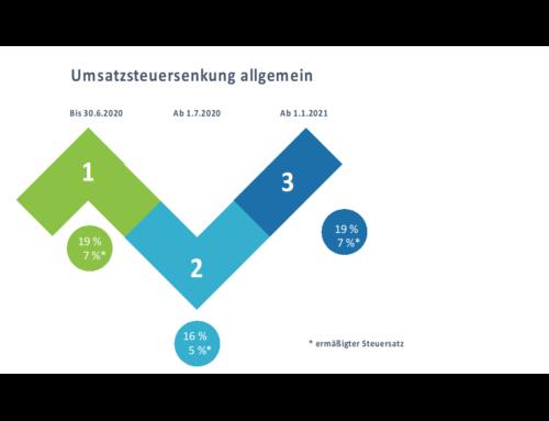 Mehrwertsteueränderung – Auswirkungen, Anwendungsbeispiele, Checkliste