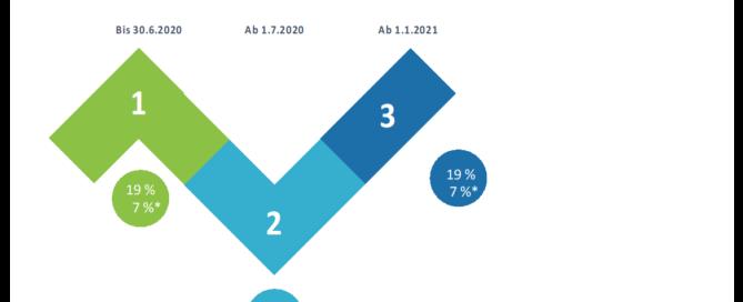 Grafik Mehrwertsteueränderung