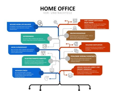 Home Office – Plus und Minus